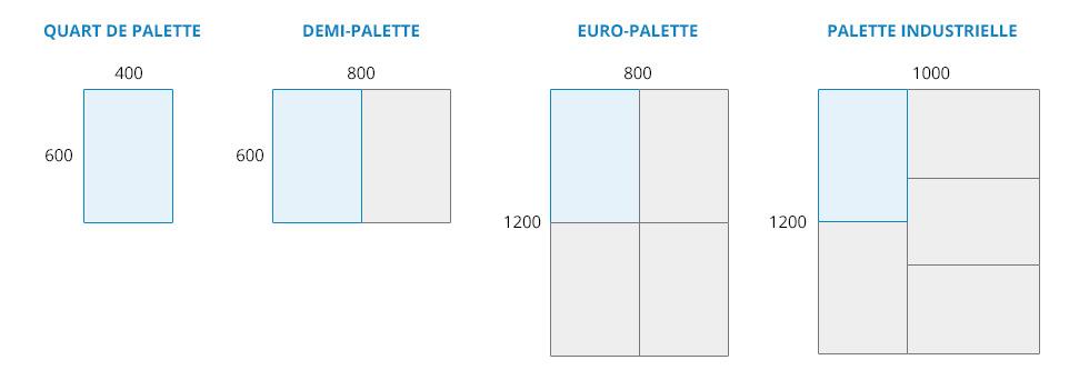 Les différentes dimensions d'une palette plastique