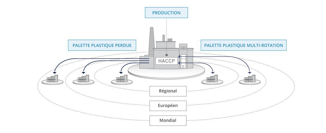 Cycle de vie d'une palette plastique